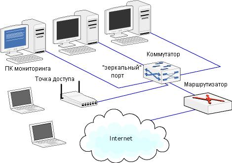 беспроводной сети,